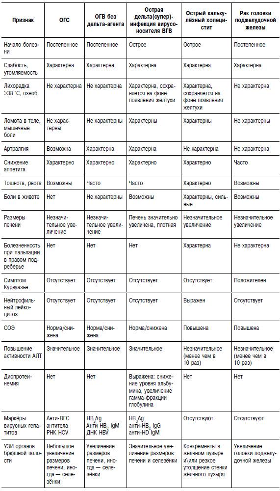 Вирусный гепатит C острый и хронический. Причины, симптомы и лечение