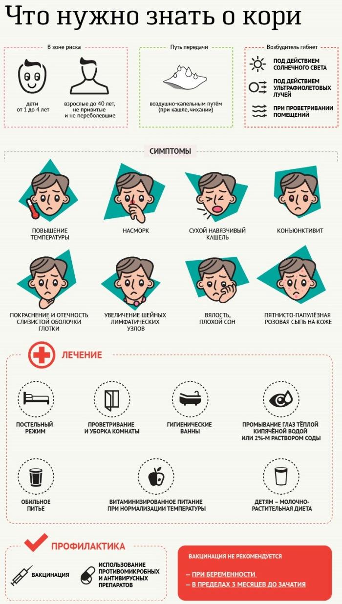 Корь. Причины, симптомы и лечение кори.