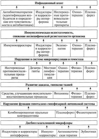 Таблица 2.5 Общие принципы лечения воспалительного процесса придатков матки с учётом основных звеньев патогенеза...