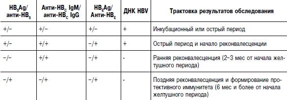 Алфавит гепатитов