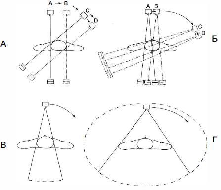 Эволюция схемы сканирования в